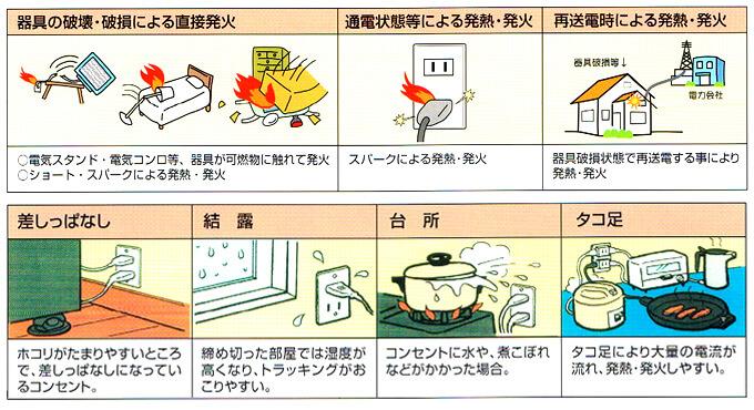電気火災の主な原因